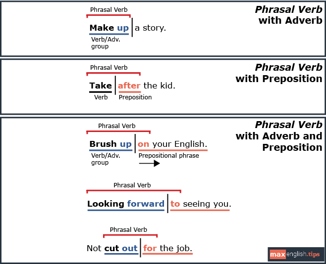 Phrasal verbs 2 types of sexual harassment